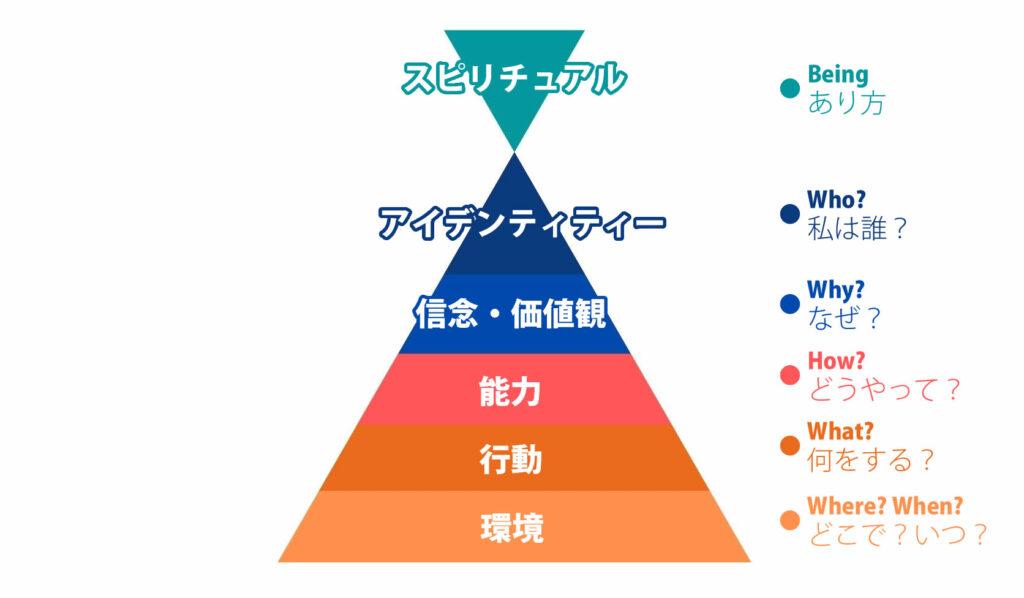 ニューロ・ロジカル・レベルの図